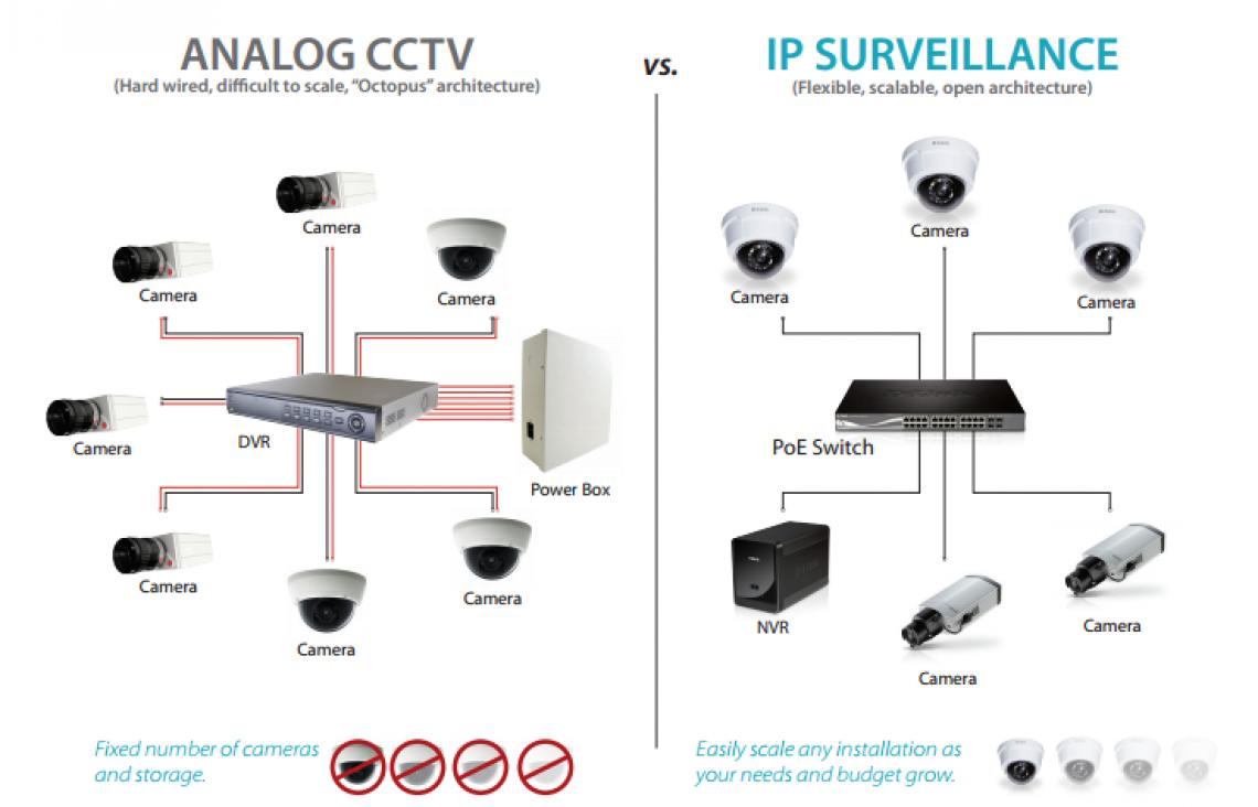 Сравнение между аналогови (IP) и цифрови камери (мрежови)